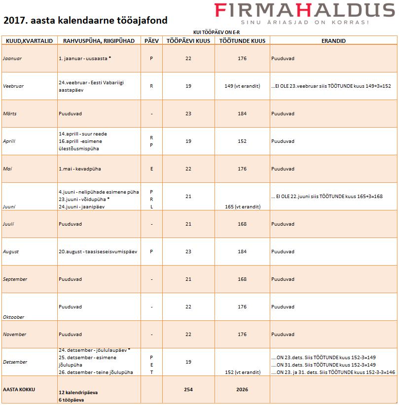 2017. aasta kalendaarne tööajafond